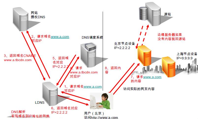 CDN产品架构示意图