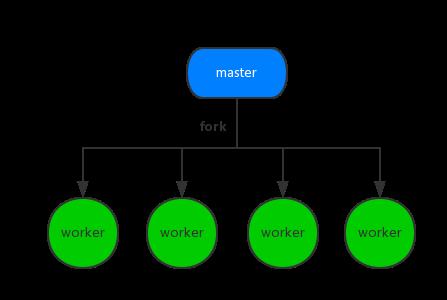 多进程服务器模型