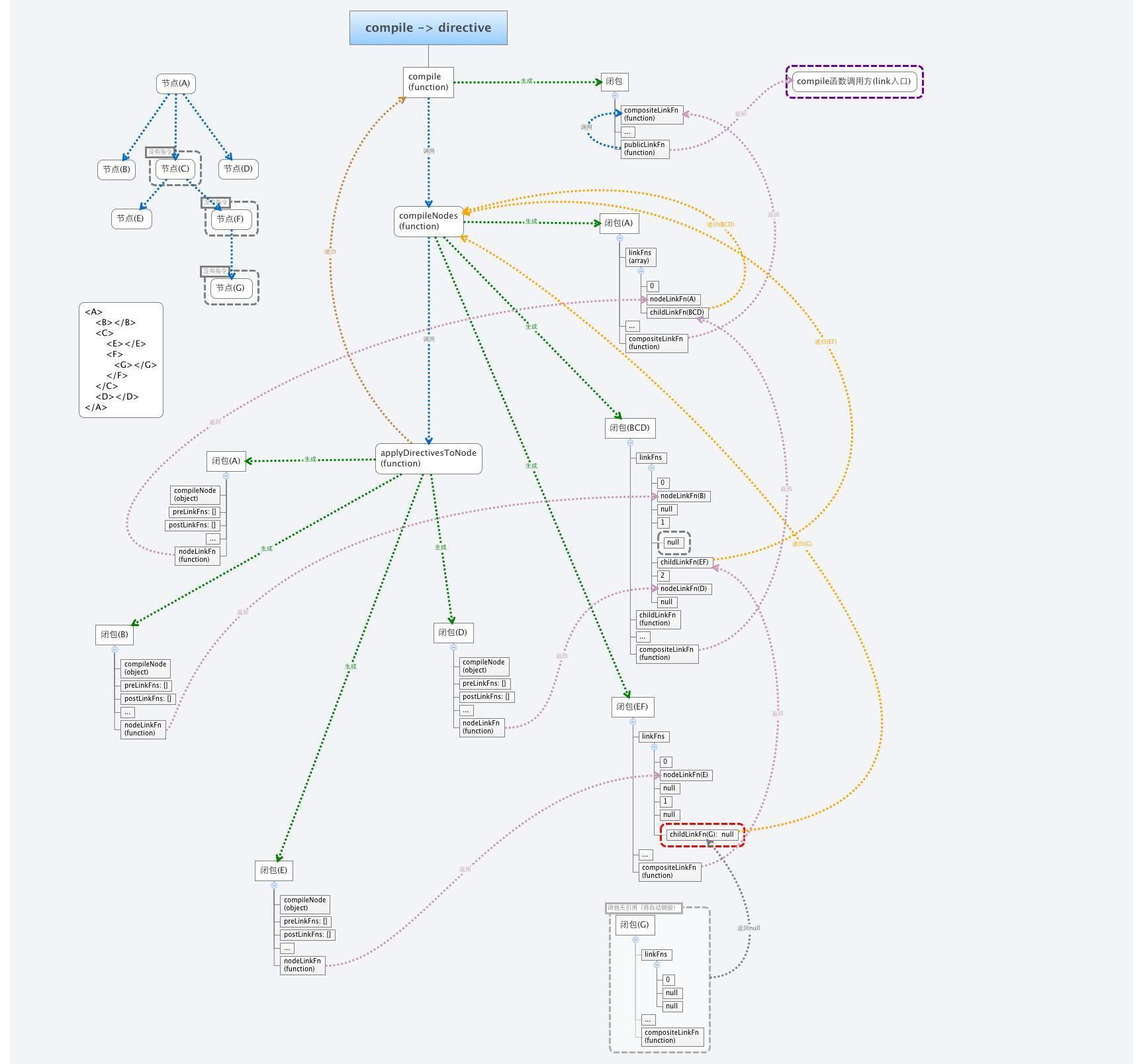指令编译流程
